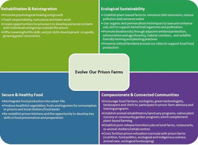 EOPF proposal chart